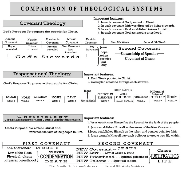 the themes of covenants between god and humanity in the bible Covenant in the old testament sense essay  the bible refers to covenants many times  while most often in the bible a covenant is brokered between god and.