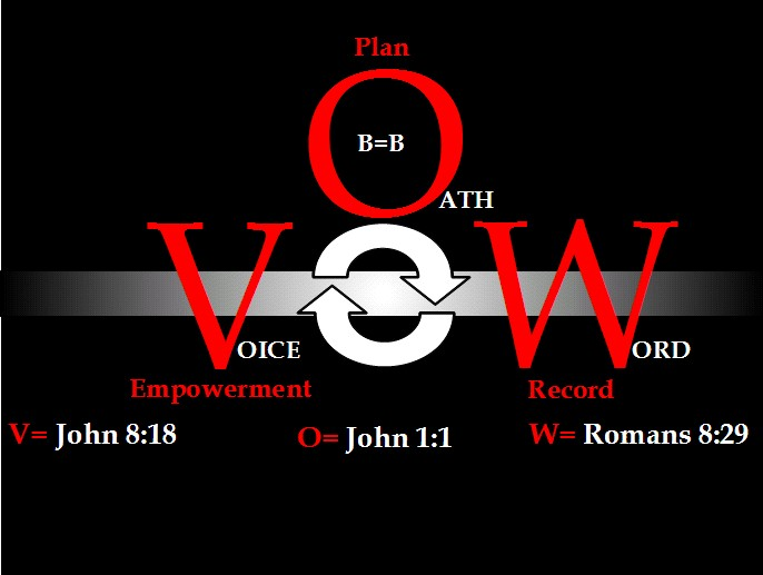 The VOW of the Lord
