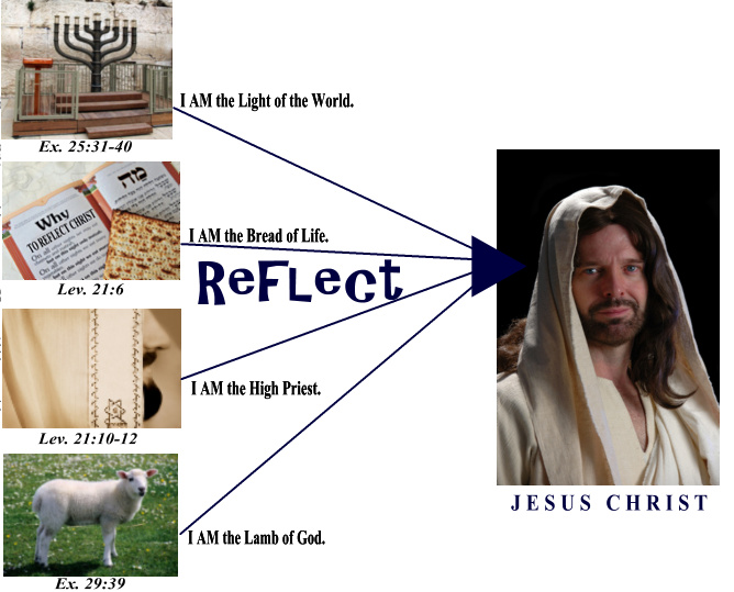 The 12 Foundation Stone reflect Jesus Christ.