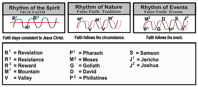 The Christian life is lived in rhythm with the Spirit. What rhythm are you following?
