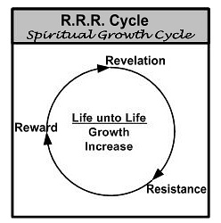 Suffering for God. Use the wheel to understand your growth cycles.