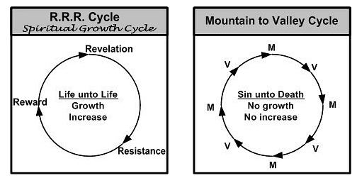 Learn why your spiritual growth cycle follows the pattern of Jesus Christ.