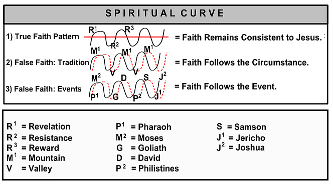 Which spiritual curve is your faith following?