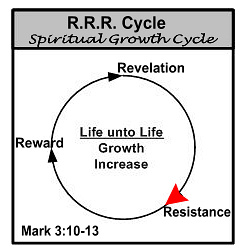 Why God allows Christians to suffer. Follow the revolution of the cycle into resistance.